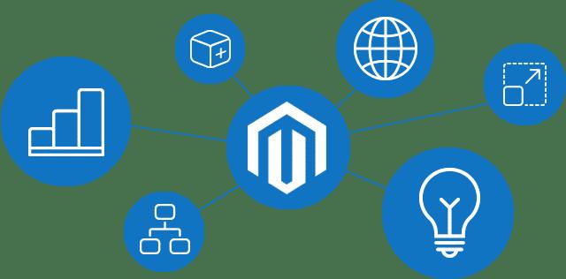 magento hosting er en del af løsningen