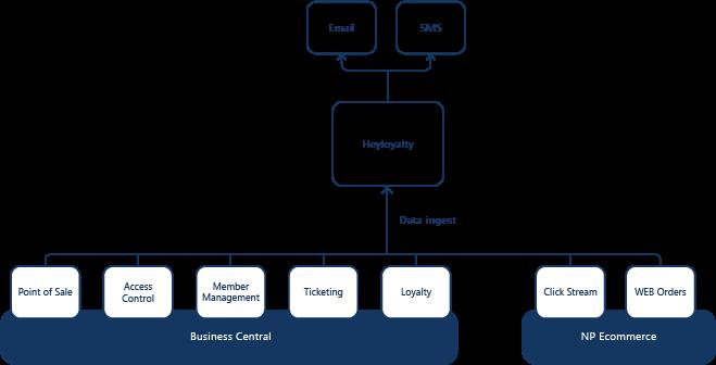 HeyLoyalty dataflow diagram